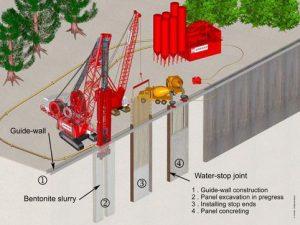 نمای شماتیک از مراحل اجرای دیوار دیافراگمی