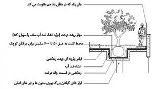 جزییات اجرایی سیستم متمرکز