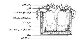 سیستم مدولار یا جعبه گیاه (planter box)